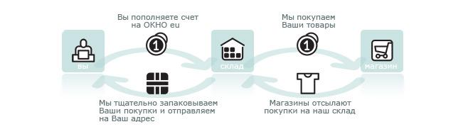 Ebay.de на русском. Купить в Ebay. Интернет аукцион. Доставка из ... 642051435e8